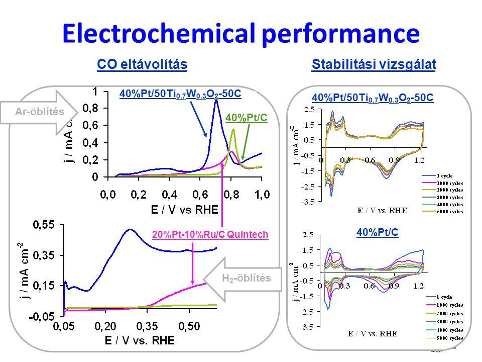 Electrochemical performance 20%Pt-10%Ru/C Quintech 40%Pt/50Ti 0.7 W 0.3 O 2 -50C 40%Pt/C H 2 -öblítés Ar-öblítés Stabilitási vizsgálat CO eltávolítás 40%Pt/50Ti 0.7 W 0.3 O 2 -50C 40%Pt/C