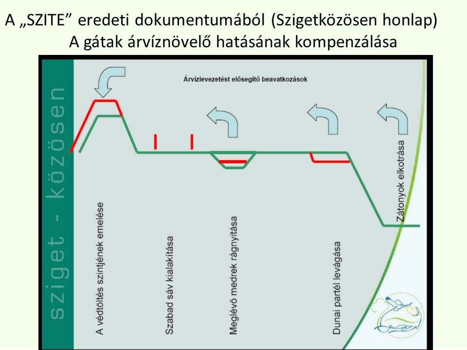 """A """"SZITE eredeti dokumentumából (Szigetközösen honlap) A gátak árvíznövelő hatásának kompenzálása"""