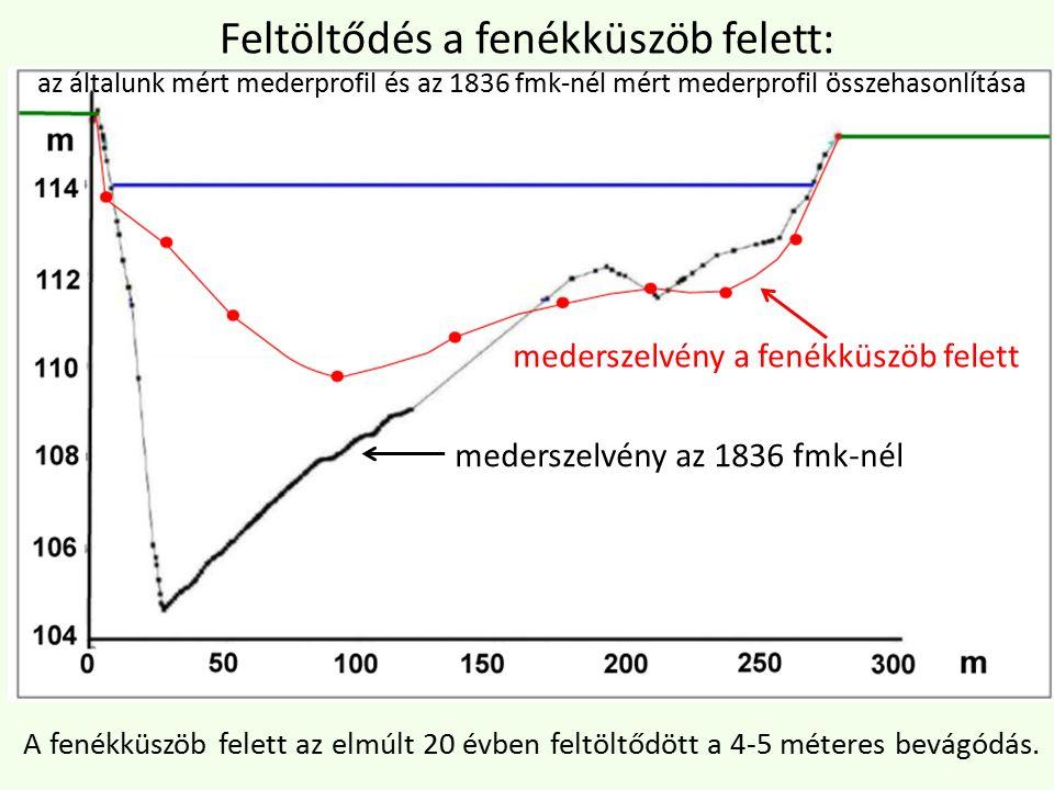 mederszelvény az 1836 fmk-nél mederszelvény a fenékküszöb felett Feltöltődés a fenékküszöb felett: az általunk mért mederprofil és az 1836 fmk-nél mért mederprofil összehasonlítása A fenékküszöb felett az elmúlt 20 évben feltöltődött a 4-5 méteres bevágódás.