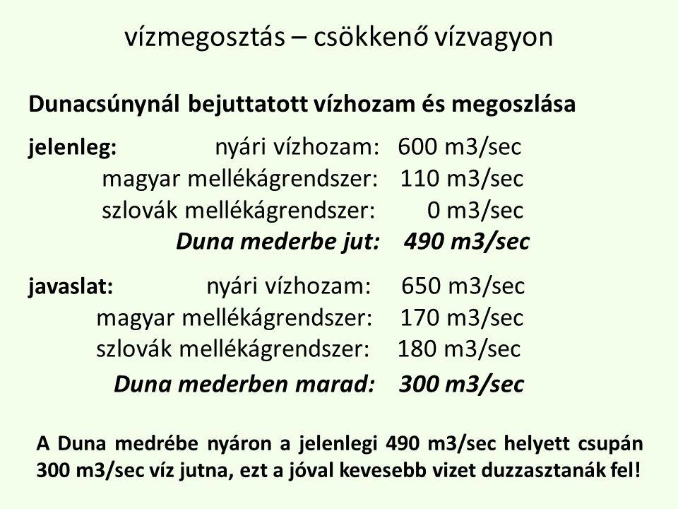vízmegosztás – csökkenő vízvagyon jelenleg: nyári vízhozam: 600 m3/sec magyar mellékágrendszer: 110 m3/sec szlovák mellékágrendszer: 0 m3/sec Duna mederbe jut: 490 m3/sec javaslat: nyári vízhozam: 650 m3/sec magyar mellékágrendszer: 170 m3/sec szlovák mellékágrendszer: 180 m3/sec Duna mederben marad: 300 m3/sec Dunacsúnynál bejuttatott vízhozam és megoszlása A Duna medrébe nyáron a jelenlegi 490 m3/sec helyett csupán 300 m3/sec víz jutna, ezt a jóval kevesebb vizet duzzasztanák fel!
