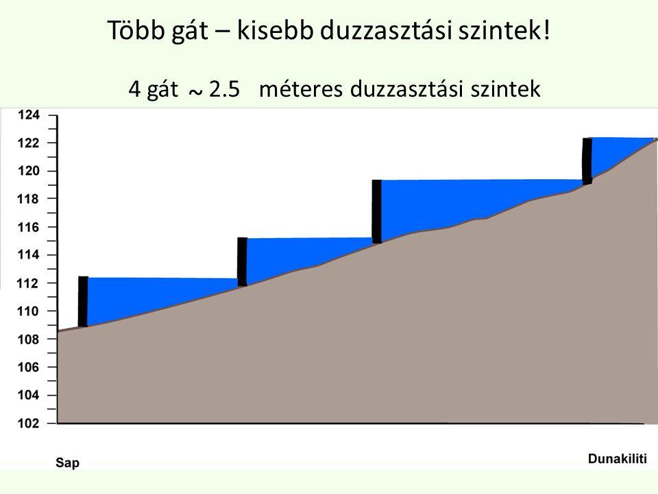 4 gát 2.5 méteres duzzasztási szintek ~ Több gát – kisebb duzzasztási szintek!