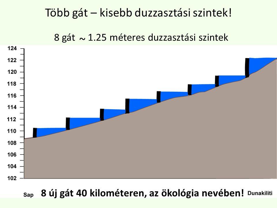 8 gát 1.25 méteres duzzasztási szintek ~ Több gát – kisebb duzzasztási szintek.
