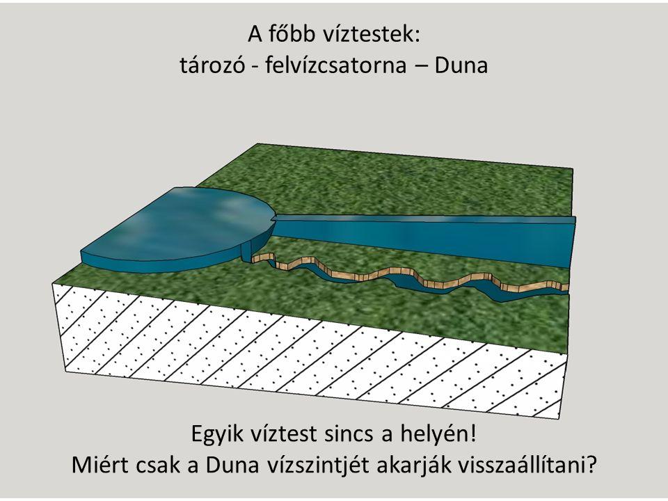 A főbb víztestek: tározó - felvízcsatorna – Duna Egyik víztest sincs a helyén.