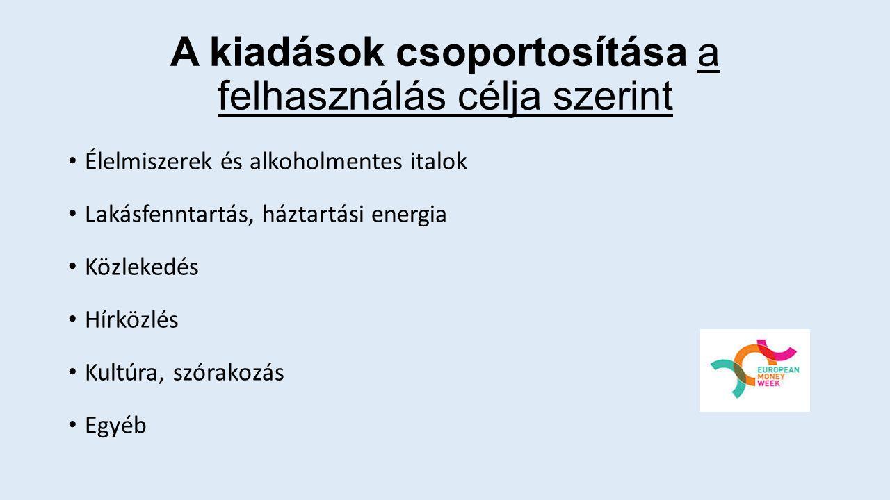 Élelmiszerek és alkoholmentes italok Lakásfenntartás, háztartási energia Közlekedés Hírközlés Kultúra, szórakozás Egyéb