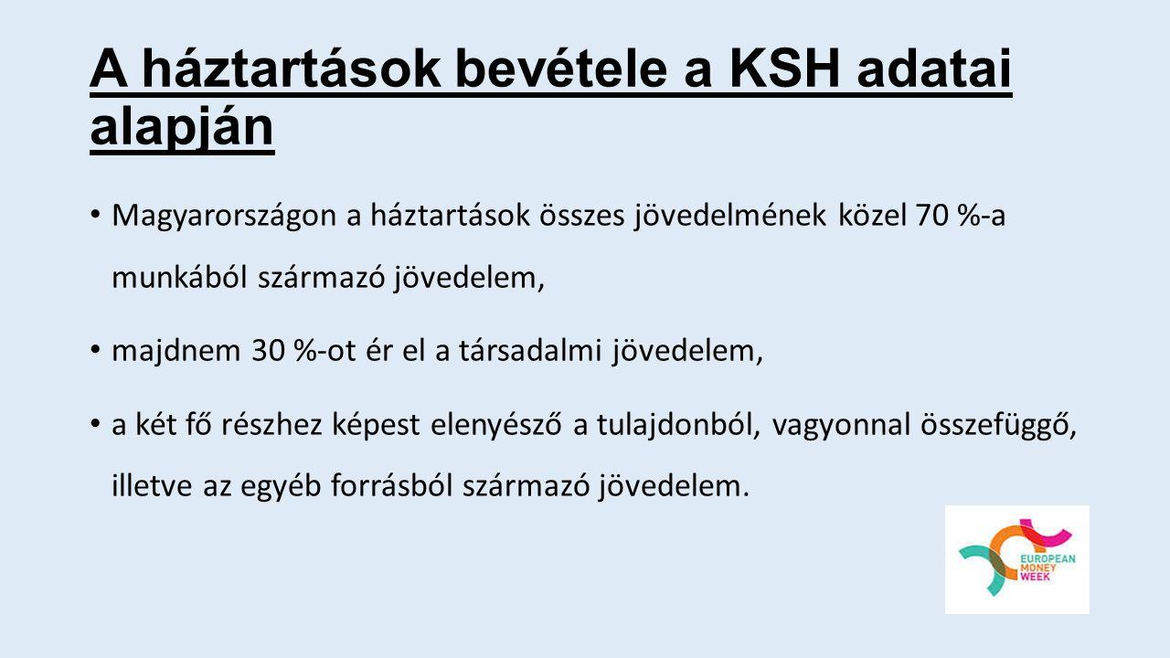 A háztartások bevétele a KSH adatai alapján Magyarországon a háztartások összes jövedelmének közel 70 %-a munkából származó jövedelem, majdnem 30 %-ot