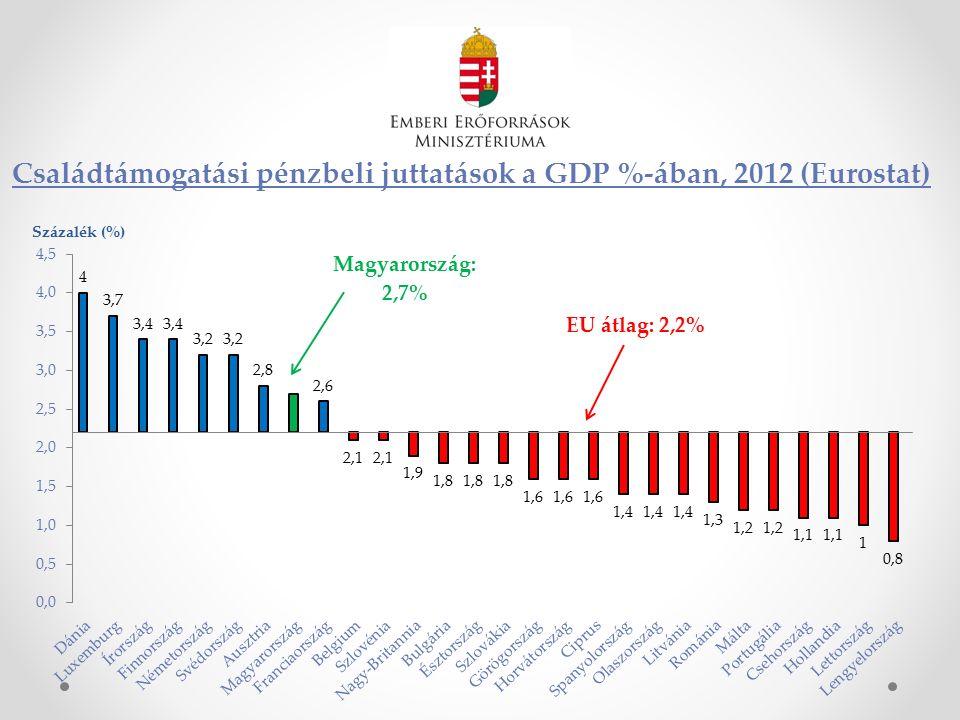 Családtámogatási pénzbeli juttatások a GDP %-ában, 2012 (Eurostat)