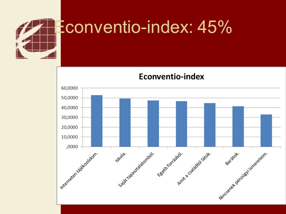 Econventio-index: 45%