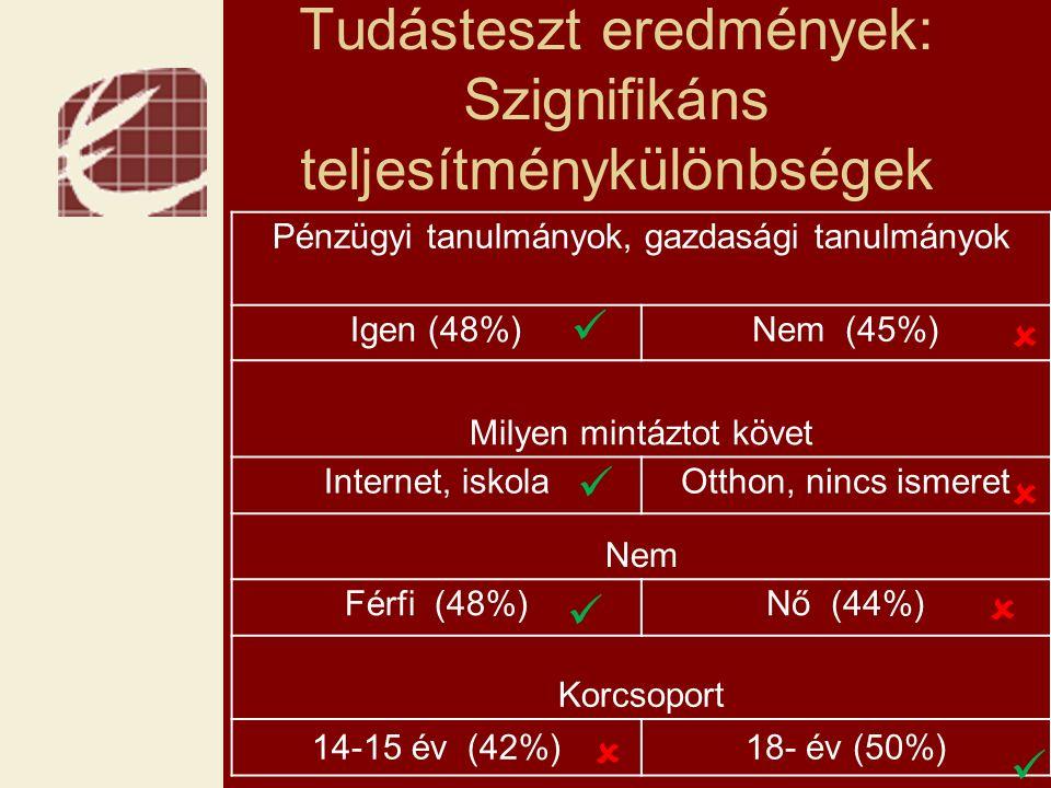 Tudásteszt eredmények: Szignifikáns teljesítménykülönbségek Pénzügyi tanulmányok, gazdasági tanulmányok Igen (48%) Nem (45%) Milyen mintáztot követ Internet, iskolaOtthon, nincs ismeret Nem Férfi (48%)Nő (44%) Korcsoport 14-15 év (42%)18- év (50%)    