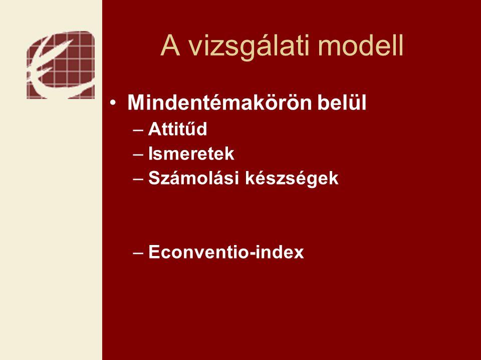 A vizsgálati modell Mindentémakörön belül –Attitűd –Ismeretek –Számolási készségek –Econventio-index