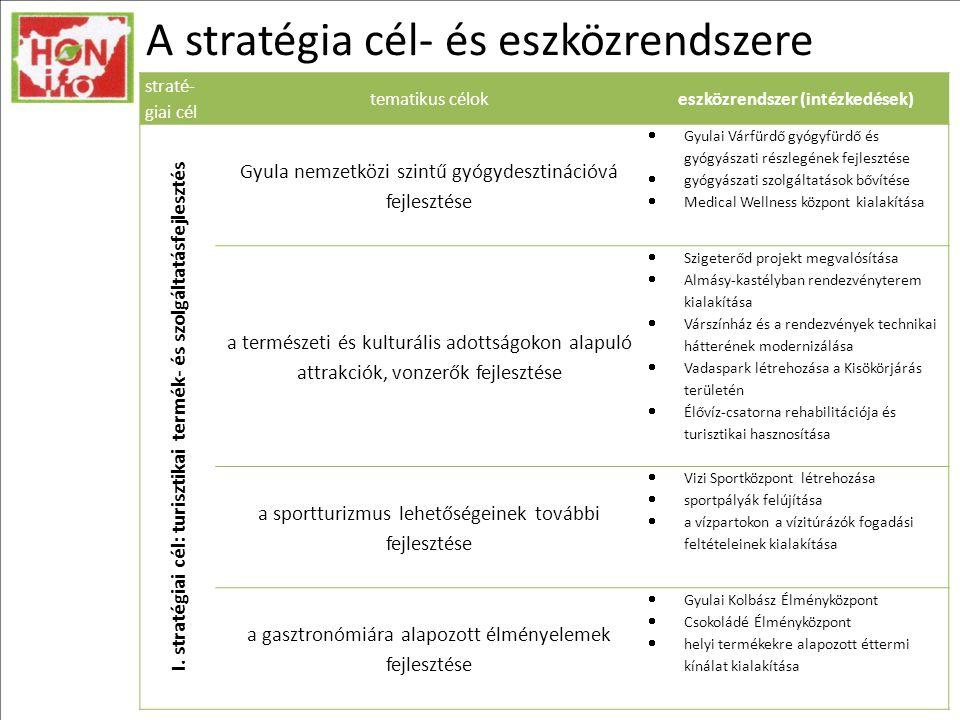 A stratégia cél- és eszközrendszere straté- giai cél tematikus célokeszközrendszer (intézkedések) I.