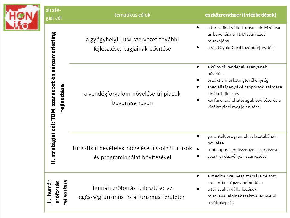 straté- giai cél tematikus célokeszközrendszer (intézkedések) II.