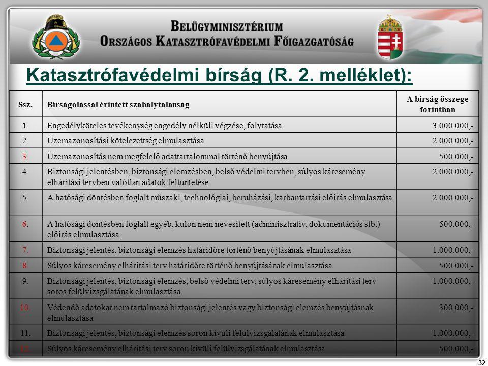 -32- Katasztrófavédelmi bírság (R. 2.