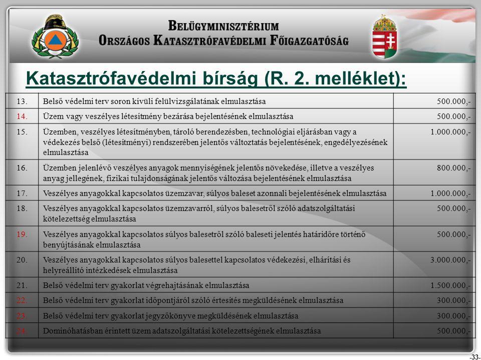 -33- Katasztrófavédelmi bírság (R. 2.
