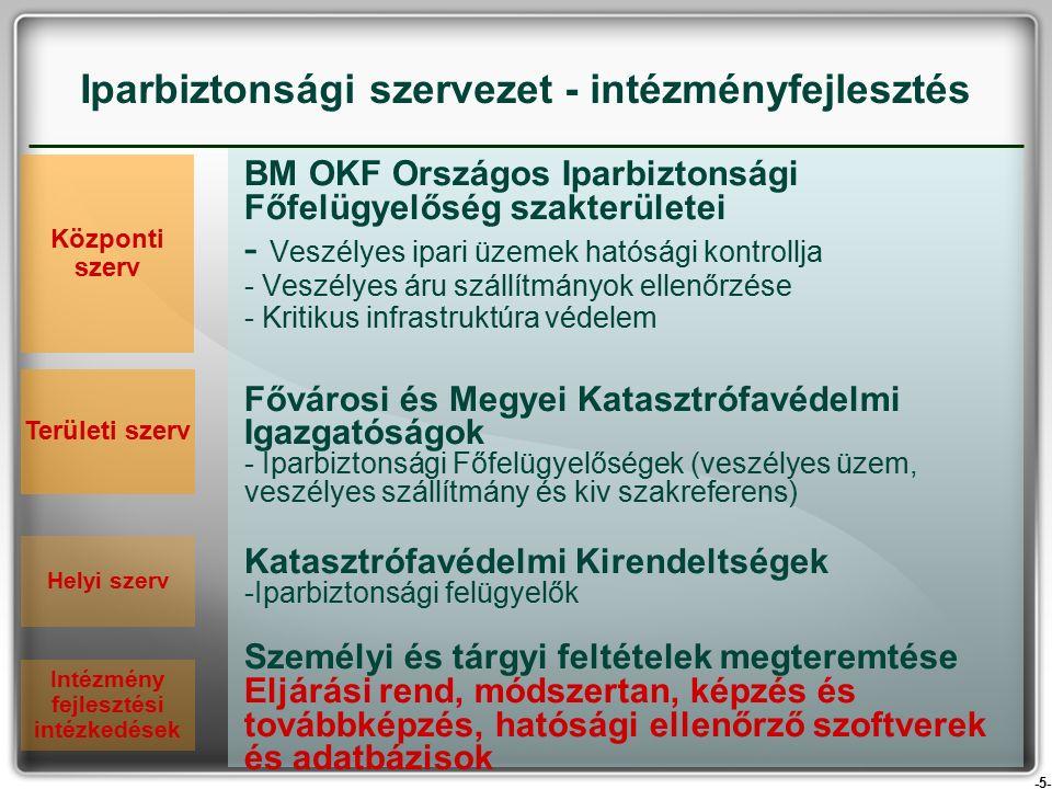 -5- BM OKF Országos Iparbiztonsági Főfelügyelőség szakterületei - Veszélyes ipari üzemek hatósági kontrollja - Veszélyes áru szállítmányok ellenőrzése - Kritikus infrastruktúra védelem Fővárosi és Megyei Katasztrófavédelmi Igazgatóságok - Iparbiztonsági Főfelügyelőségek (veszélyes üzem, veszélyes szállítmány és kiv szakreferens) Katasztrófavédelmi Kirendeltségek -Iparbiztonsági felügyelők Személyi és tárgyi feltételek megteremtése Eljárási rend, módszertan, képzés és továbbképzés, hatósági ellenőrző szoftverek és adatbázisok Iparbiztonsági szervezet - intézményfejlesztés Területi szerv Helyi szerv Központi szerv Intézmény fejlesztési intézkedések