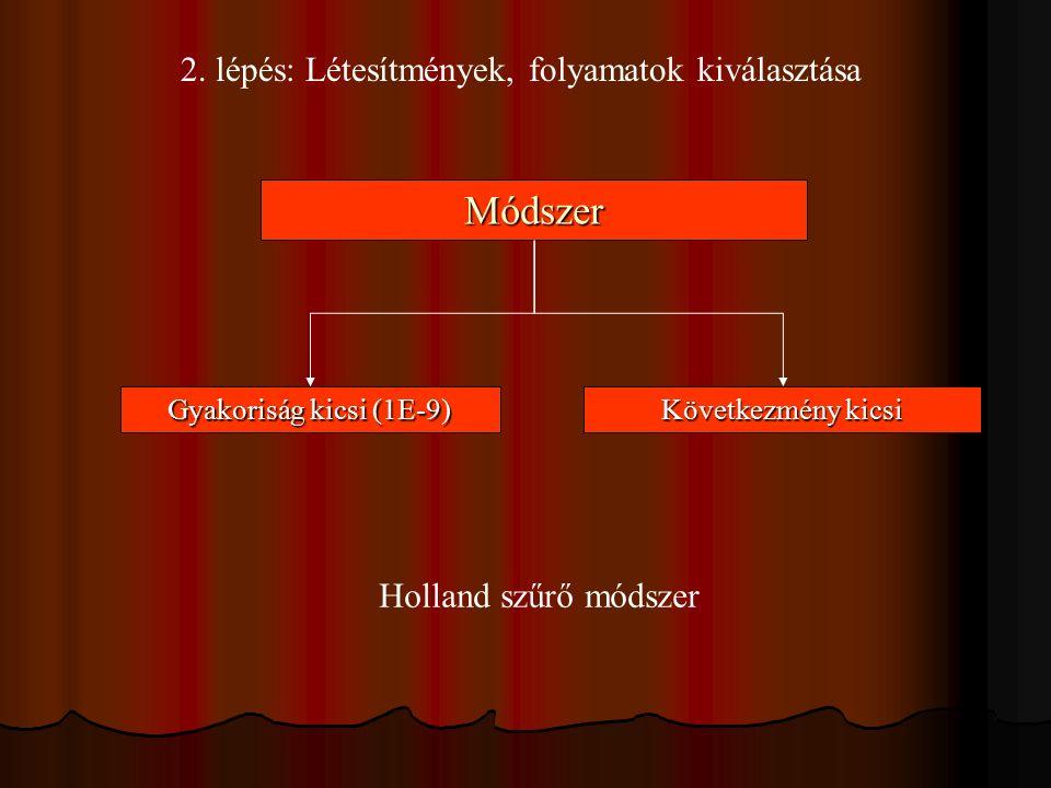 2. lépés: Létesítmények, folyamatok kiválasztásaMódszer Gyakoriság kicsi (1E-9) Következmény kicsi Holland szűrő módszer