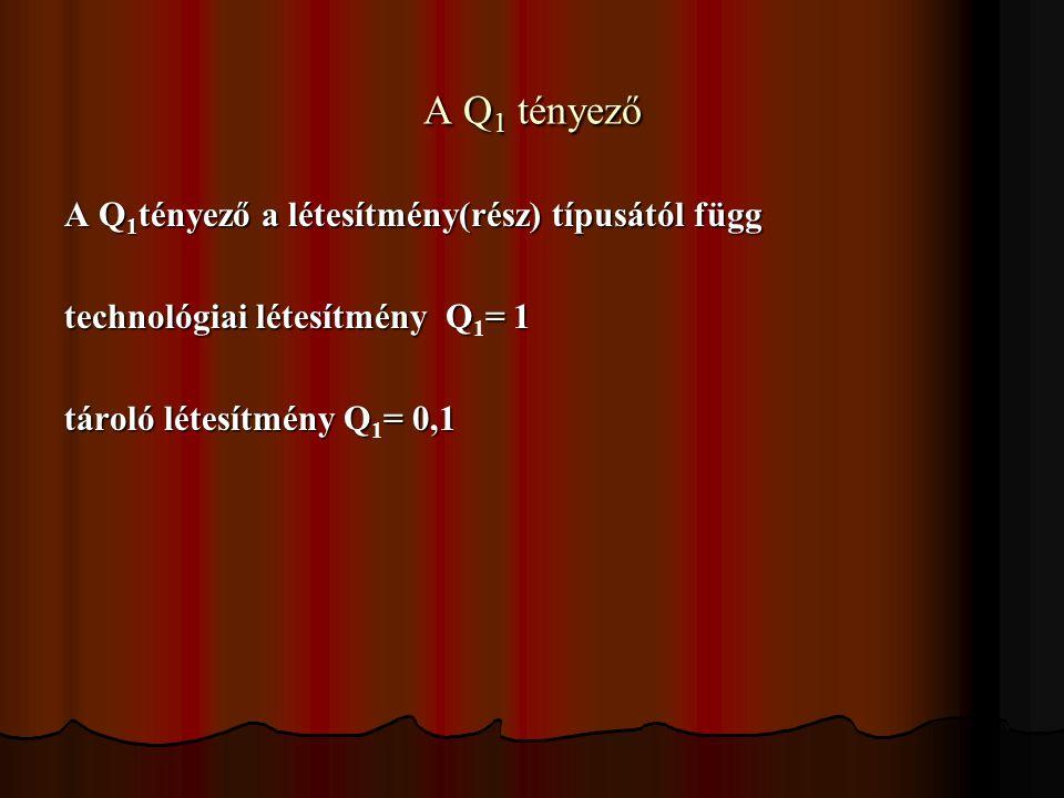 A Q 1 tényező A Q 1 tényező a létesítmény(rész) típusától függ technológiai létesítmény Q= 1 technológiai létesítmény Q 1 = 1 tároló létesítmény Q= 0,1 tároló létesítmény Q 1 = 0,1