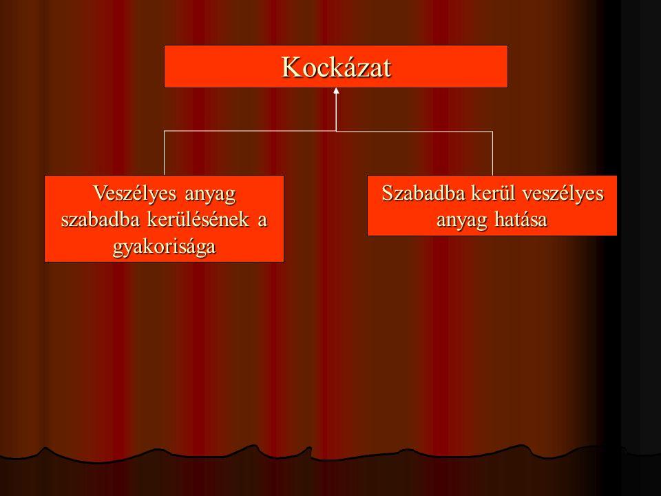"""A hibafa megalkotása A hibafa megalkotása a csúcseseménnyel kezdődik A hibafa megalkotása a csúcseseménnyel kezdődik Fel kell tárni a szükséges és elégséges okokat Fel kell tárni a szükséges és elégséges okokat Fel kell tárni az okok közötti logikai kapcsolatokat (""""ÉS vagy """"VAGY kapcsolat) Fel kell tárni az okok közötti logikai kapcsolatokat (""""ÉS vagy """"VAGY kapcsolat) Az összes eseményt alapeseményekig vezetjük vissza Az összes eseményt alapeseményekig vezetjük vissza"""