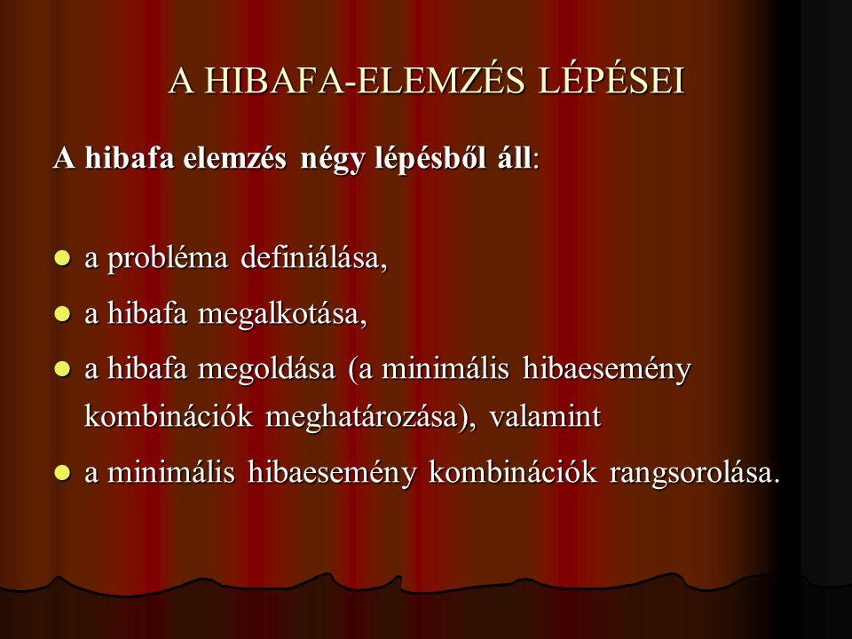 A HIBAFA-ELEMZÉS LÉPÉSEI A hibafa elemzés négy lépésből áll: a probléma definiálása, a probléma definiálása, a hibafa megalkotása, a hibafa megalkotás