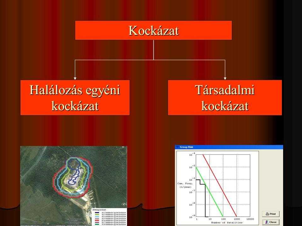 A létesítmény(rész)ek kiválasztása Mennyiségi kockázatelemzés keretében elemezendő egy létesítmény(rész) (tehát nem szűrhető ki ), ha a létesítmény(rész)re jellemző kiválasztási szám nagyobb egynél az üzemhatáron (vagy az üzemhatárral szemközti vízparton) lévő valamely vonatkoztatási pontban, és értéke meghaladja az adott vonatkoztatási pontban kiszámított legnagyobb kiválasztási szám 50 %-át.