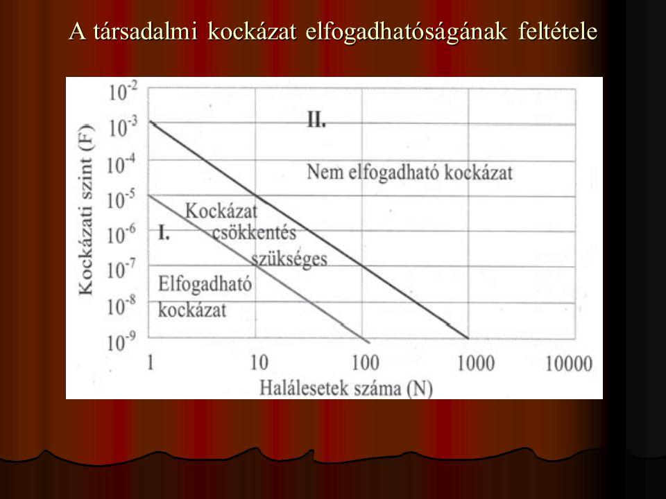 """Veszélyelemző módszerek bemutatása Előzetes veszélyelemzés - PHA Előzetes veszélyelemzés - PHA Folyamatok veszélyességük szerinti relatív rangsorolása (Relative ranking) Folyamatok veszélyességük szerinti relatív rangsorolása (Relative ranking) Veszélyességi indexek felhasználása (""""fél mennyiségi módszerek) Veszélyességi indexek felhasználása (""""fél mennyiségi módszerek) Hibafa-elemzés - FTA Hibafa-elemzés - FTA Eseményfa-elemzés - ETA Eseményfa-elemzés - ETA Hibamód és hatáselemzés – FMEA Hibamód és hatáselemzés – FMEA Vezetési tévedés és kockázat-fa – MORT; Vezetési tévedés és kockázat-fa – MORT; Ok-következményelemzés – CCA Ok-következményelemzés – CCA Cselekvési hibaelemzés - AEA Cselekvési hibaelemzés - AEA Veszély és működőképesség vizsgálat - HAZOP Veszély és működőképesség vizsgálat - HAZOP"""