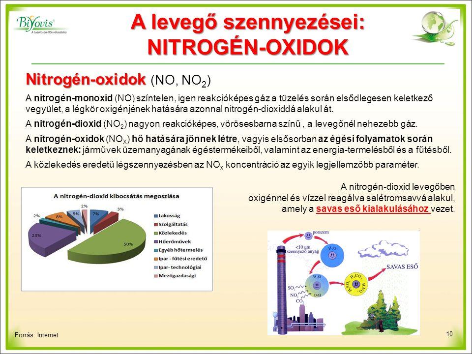 10 Forrás: Internet A levegő szennyezései: NITROGÉN-OXIDOK Nitrogén-oxidok Nitrogén-oxidok (NO, NO 2 ) A nitrogén-monoxid (NO) színtelen, igen reakcióképes gáz a tüzelés során elsődlegesen keletkező vegyület, a légkör oxigénjének hatására azonnal nitrogén-dioxiddá alakul át.