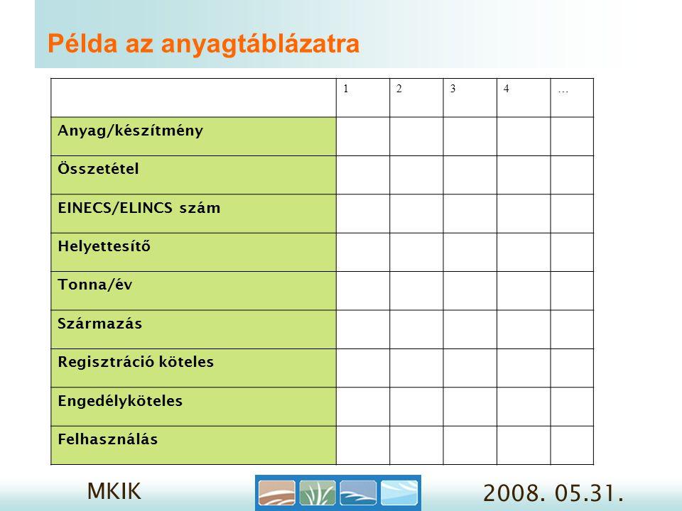 MKIK 2008. 05.31.