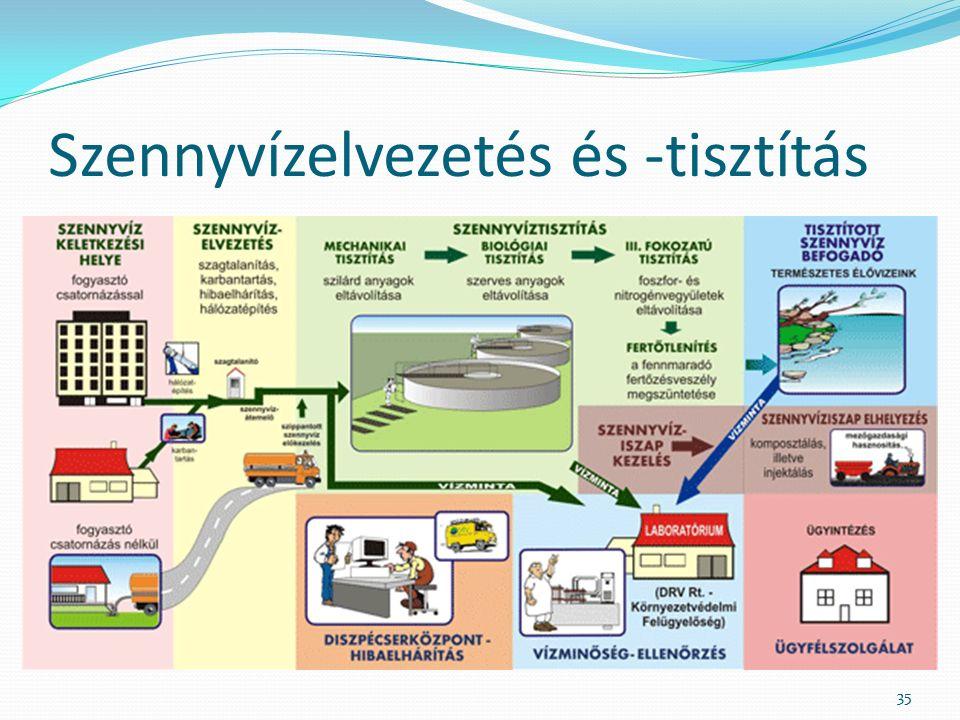 Szennyvízelvezetés és -tisztítás 35
