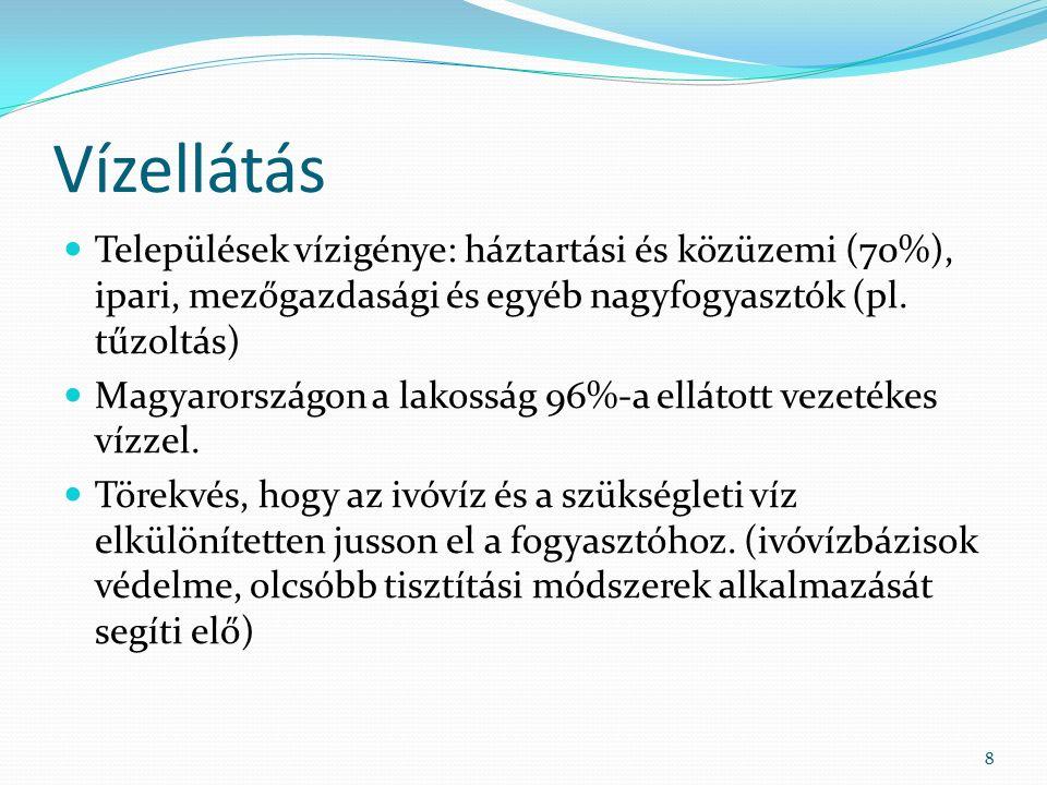 Vízellátás Települések vízigénye: háztartási és közüzemi (70%), ipari, mezőgazdasági és egyéb nagyfogyasztók (pl. tűzoltás) Magyarországon a lakosság