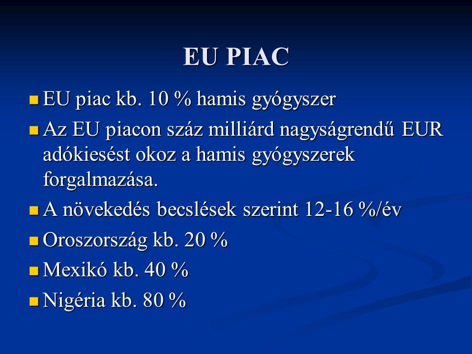 EU PIAC EU piac kb. 10 % hamis gyógyszer EU piac kb.