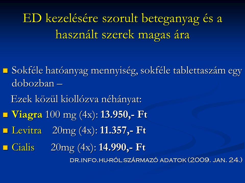 ED kezelésére szorult beteganyag és a használt szerek magas ára Sokféle hatóanyag mennyiség, sokféle tablettaszám egy dobozban – Sokféle hatóanyag mennyiség, sokféle tablettaszám egy dobozban – Ezek közül kiollózva néhányat: Ezek közül kiollózva néhányat: Viagra 100 mg (4x): 13.950,- Ft Viagra 100 mg (4x): 13.950,- Ft Levitra 20mg (4x): 11.357,- Ft Levitra 20mg (4x): 11.357,- Ft Cialis 20mg (4x): 14.990,- Ft Cialis 20mg (4x): 14.990,- Ft dr.info.hu-ról származó adatok (2009.
