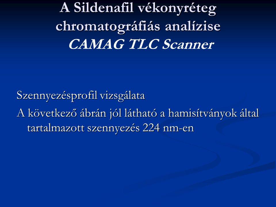 A Sildenafil vékonyréteg chromatográfiás analízise A Sildenafil vékonyréteg chromatográfiás analízise CAMAG TLC Scanner Szennyezésprofil vizsgálata A következő ábrán jól látható a hamisítványok által tartalmazott szennyezés 224 nm-en