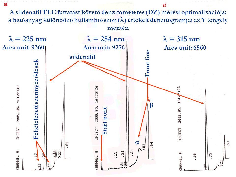 = 254 nm = 225 nm A sildenafil TLC futtatást követő denzitométeres (DZ) mérési optimalizációja: a hatóanyag különböző hullámhosszon ( ) értékelt denzitogramjai az Y tengely mentén = 315 nm Feltételezett szennyeződések Start pont Front line sildenafil   Area unit: 9360Area unit: 9256 Area unit: 6560