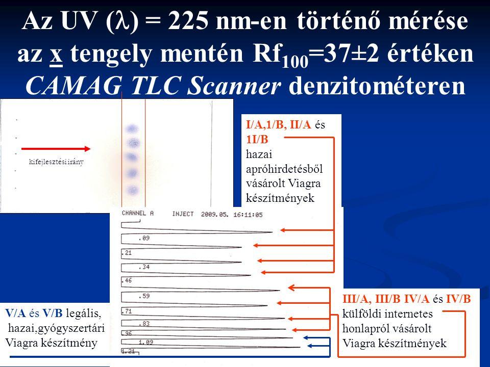 Az UV ( ) = 225 nm-en történő mérése az x tengely mentén Rf 100 =37±2 értéken CAMAG TLC Scanner denzitométeren I/A,1/B, II/A és 1I/B hazai apróhirdetésből vásárolt Viagra készítmények III/A, III/B IV/A és IV/B külföldi internetes honlapról vásárolt Viagra készítmények V/A és V/B legális, hazai,gyógyszertári Viagra készítmény kifejlesztési irány