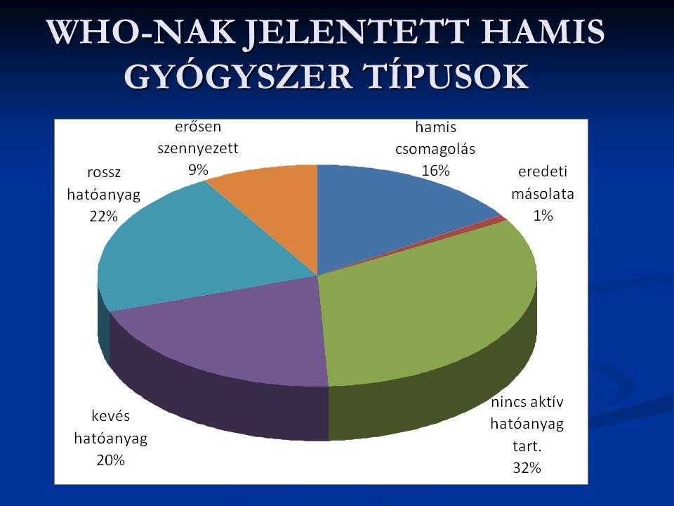 Élőszervezetből nyerhető vizsgálati anyagok a HATÓANYAG AZONOSÍTÁSA céljából – vizeletminta analízise indokolt; [a fogyasztástól számított 20.