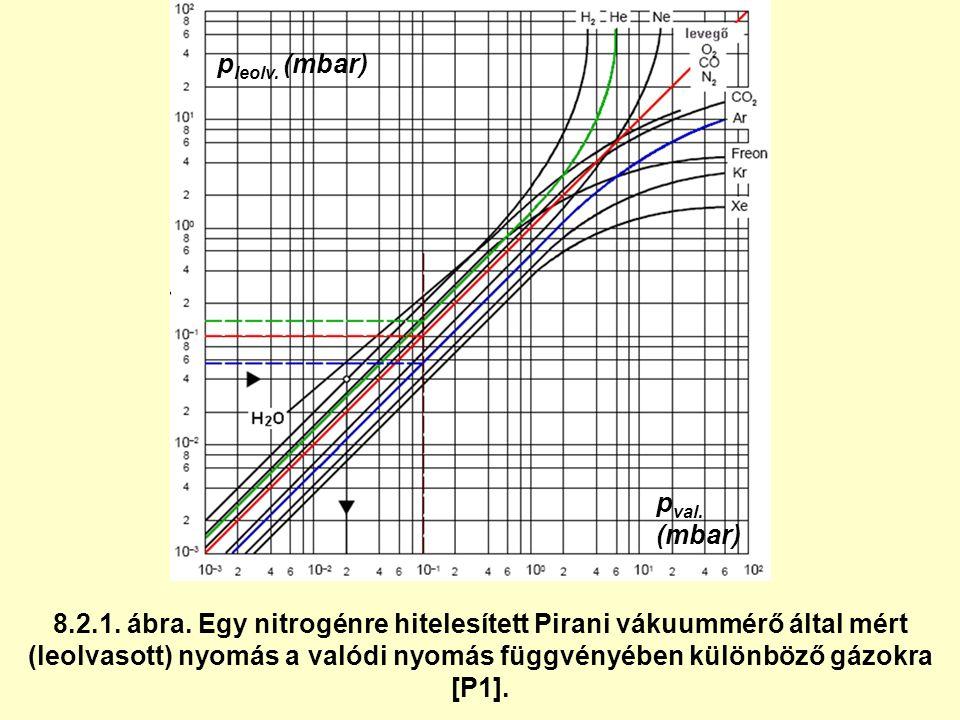 8.2.1. ábra. Egy nitrogénre hitelesített Pirani vákuummérő által mért (leolvasott) nyomás a valódi nyomás függvényében különböző gázokra [P1]. p val.