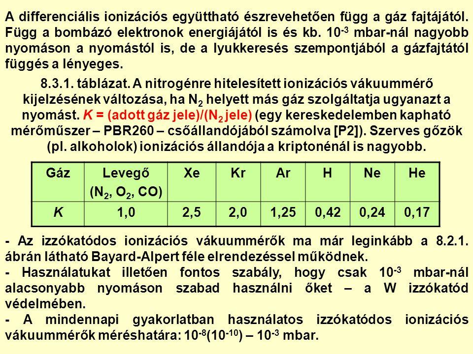 A differenciális ionizációs együttható észrevehetően függ a gáz fajtájától.