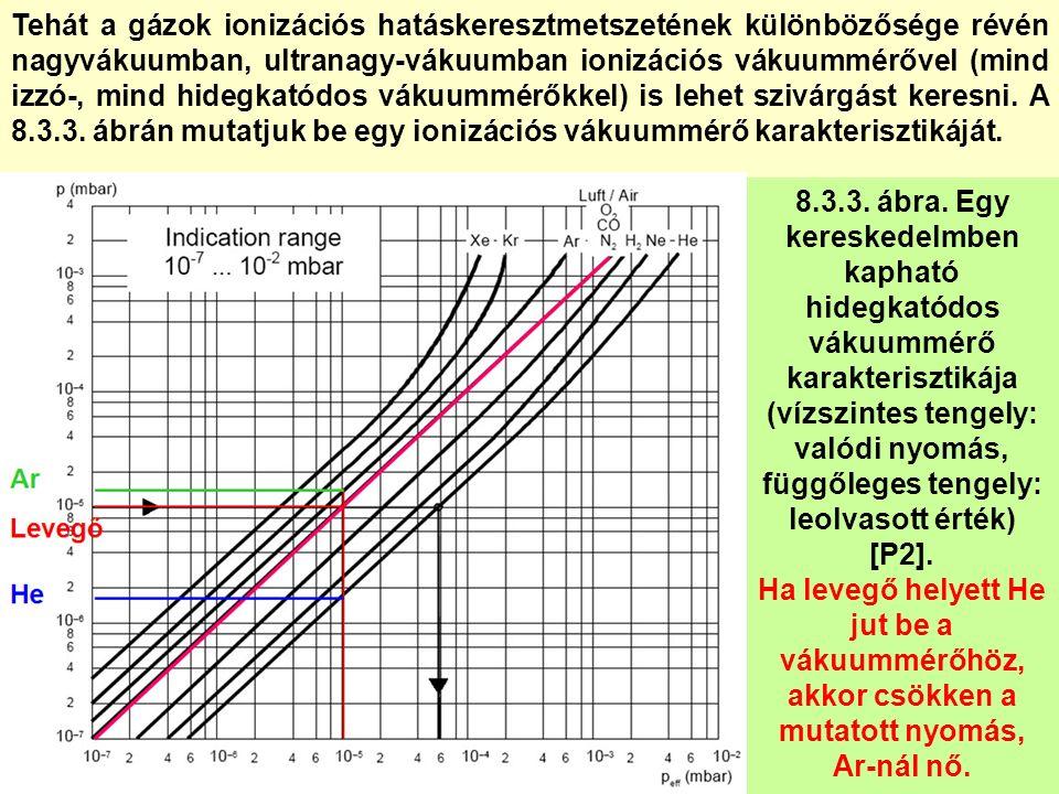 8.3.3. ábra. Egy kereskedelmben kapható hidegkatódos vákuummérő karakterisztikája (vízszintes tengely: valódi nyomás, függőleges tengely: leolvasott é