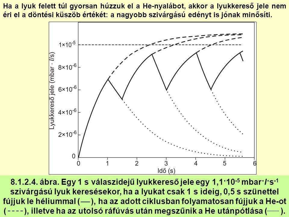 8.1.2.4. ábra. Egy 1 s válaszidejű lyukkereső jele egy 1,1·10 -5 mbar·l·s -1 szivárgású lyuk keresésekor, ha a lyukat csak 1 s ideig, 0,5 s szünettel