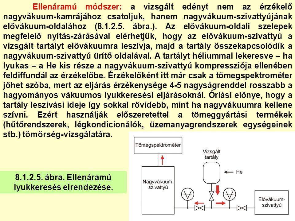Ellenáramú módszer: a vizsgált edényt nem az érzékelő nagyvákuum-kamrájához csatoljuk, hanem nagyvákuum-szivattyújának elővákuum-oldalához (8.1.2.5. á
