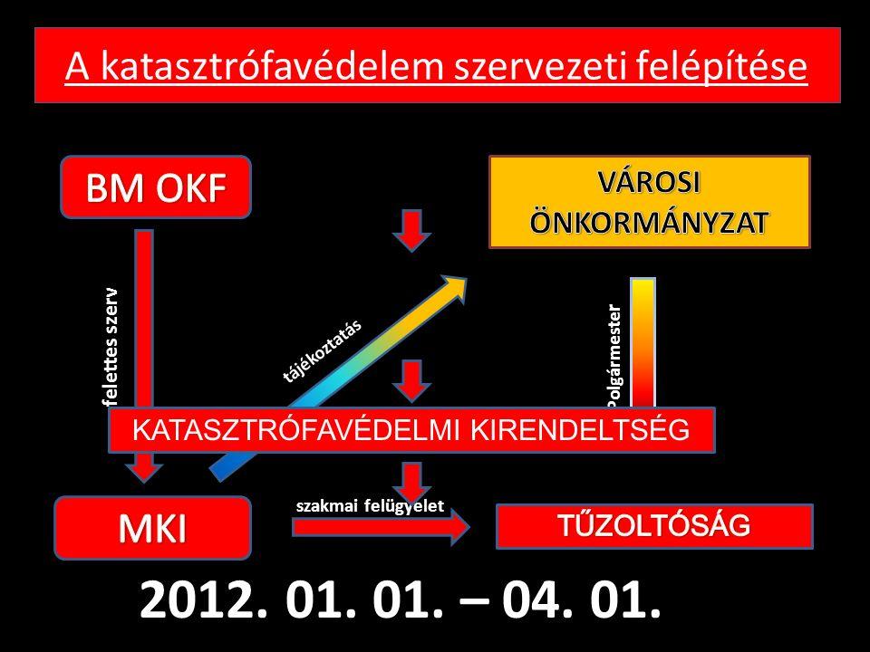A katasztrófavédelem szervezeti felépítése f e l e t t e s s z e r v P o l g á r m e s t e r szakmai felügyelet t á j é k o z t a t á s 2012. 01. 01.
