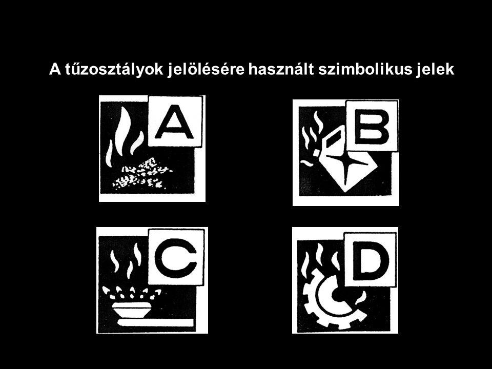 A tűzosztályok jelölésére használt szimbolikus jelek