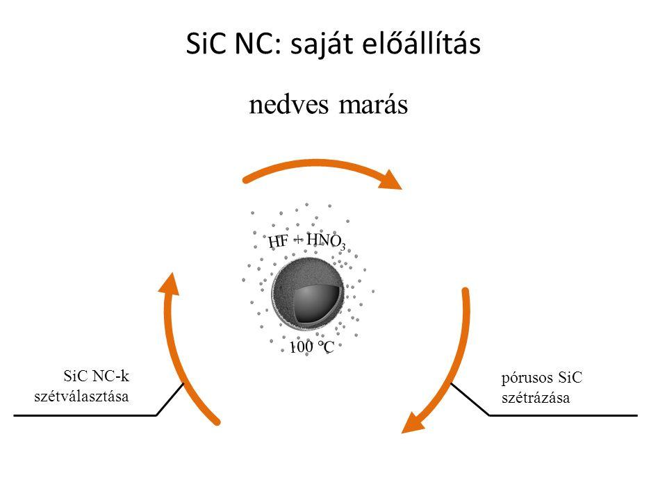 nedves marás pórusos SiC szétrázása SiC NC-k szétválasztása SiC NC: saját előállítás