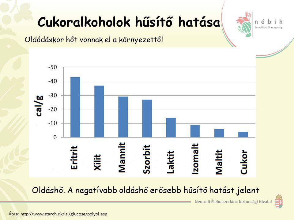 Cukoralkoholok hűsítő hatása Oldáshő. A negatívabb oldáshő erősebb hűsítő hatást jelent Oldódáskor hőt vonnak el a környezettől Ábra: http://www.starc