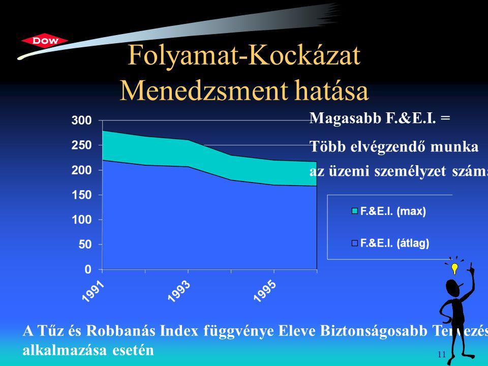 11 Folyamat-Kockázat Menedzsment hatása A Tűz és Robbanás Index függvénye Eleve Biztonságosabb Tervezés alkalmazása esetén Magasabb F.&E.I. = Több elv