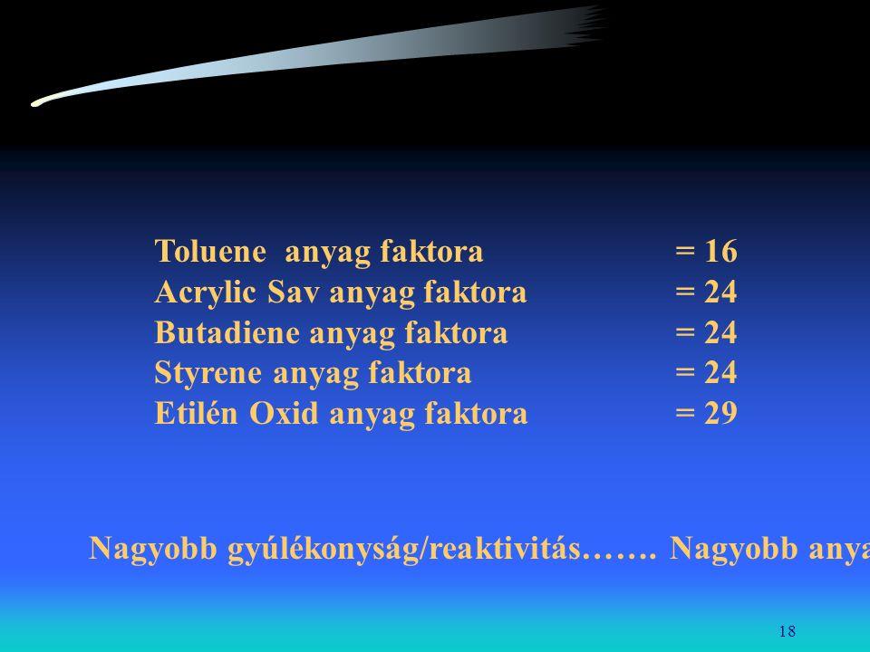 18 Toluene anyag faktora= 16 Acrylic Sav anyag faktora= 24 Butadiene anyag faktora = 24 Styrene anyag faktora = 24 Etilén Oxid anyag faktora = 29 Nagy