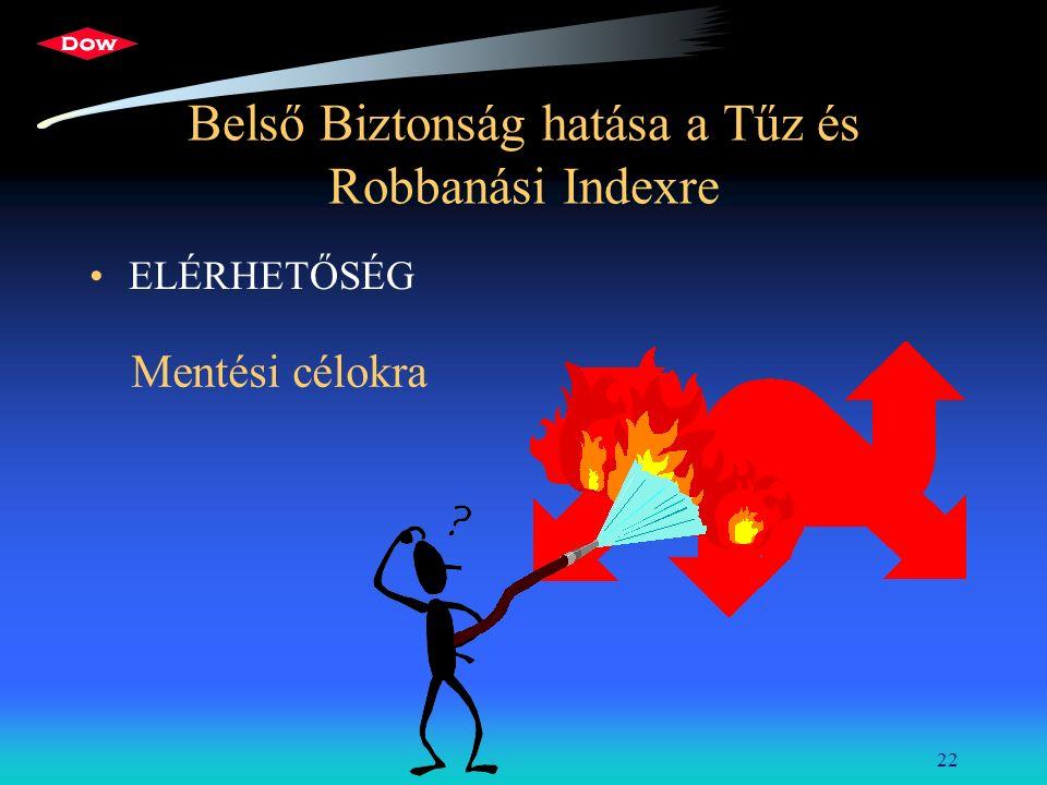 22 Belső Biztonság hatása a Tűz és Robbanási Indexre ELÉRHETŐSÉG Mentési célokra