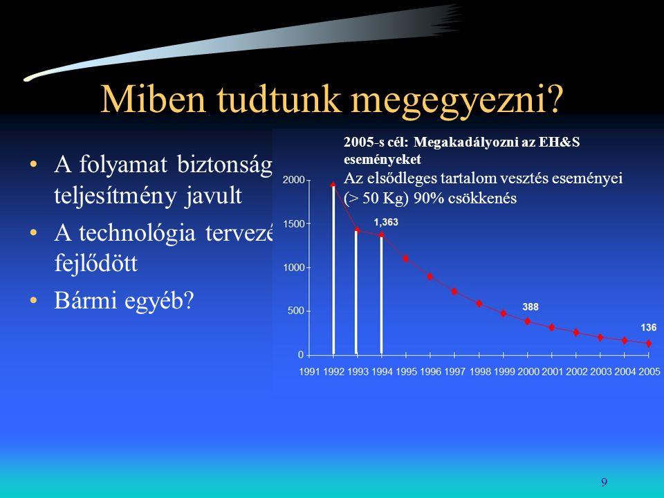 9 Miben tudtunk megegyezni? A folyamat biztonsági teljesítmény javult A technológia tervezés fejlődött Bármi egyéb? 2005-s cél: Megakadályozni az EH&S