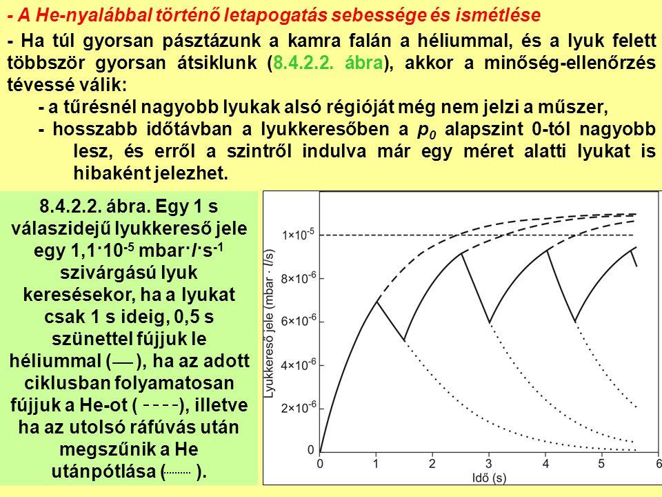 - A He-nyalábbal történő letapogatás sebessége és ismétlése - Ha túl gyorsan pásztázunk a kamra falán a héliummal, és a lyuk felett többször gyorsan átsiklunk (8.4.2.2.
