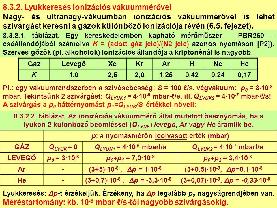 GázLevegőXeKrArHNeHe K1,02,52,01,250,420,240,17 8.3.2.1.