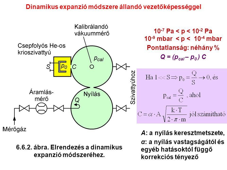 10 -7 Pa < p < 10 -2 Pa 10 -9 mbar < p < 10 -4 mbar Pontatlanság: néhány % Q = (p cal – p 0 ) C Dinamikus expanzió módszere állandó vezetőképességgel A: a nyílás keresztmetszete, α: a nyílás vastagságától és egyéb hatásoktól függő korrekciós tényező 6.6.2.